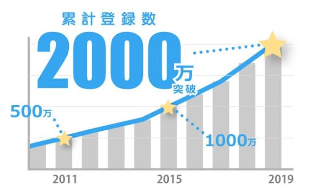 ハッピーメール累計登録者数2000万人