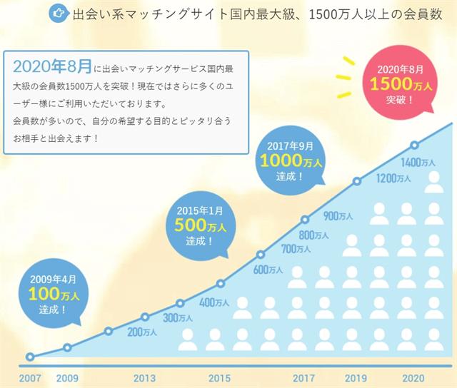 PCMAX会員数1,500万人